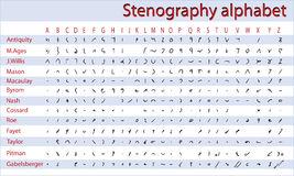 Breve historia de la taquigrafía alfabeto.